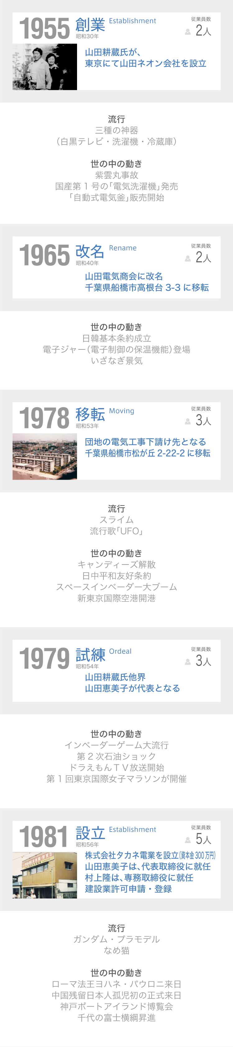 タカネ電業HISTORY年表