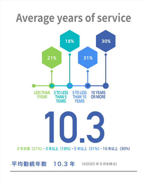 Average years of service