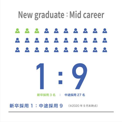 New graduate:Mid career